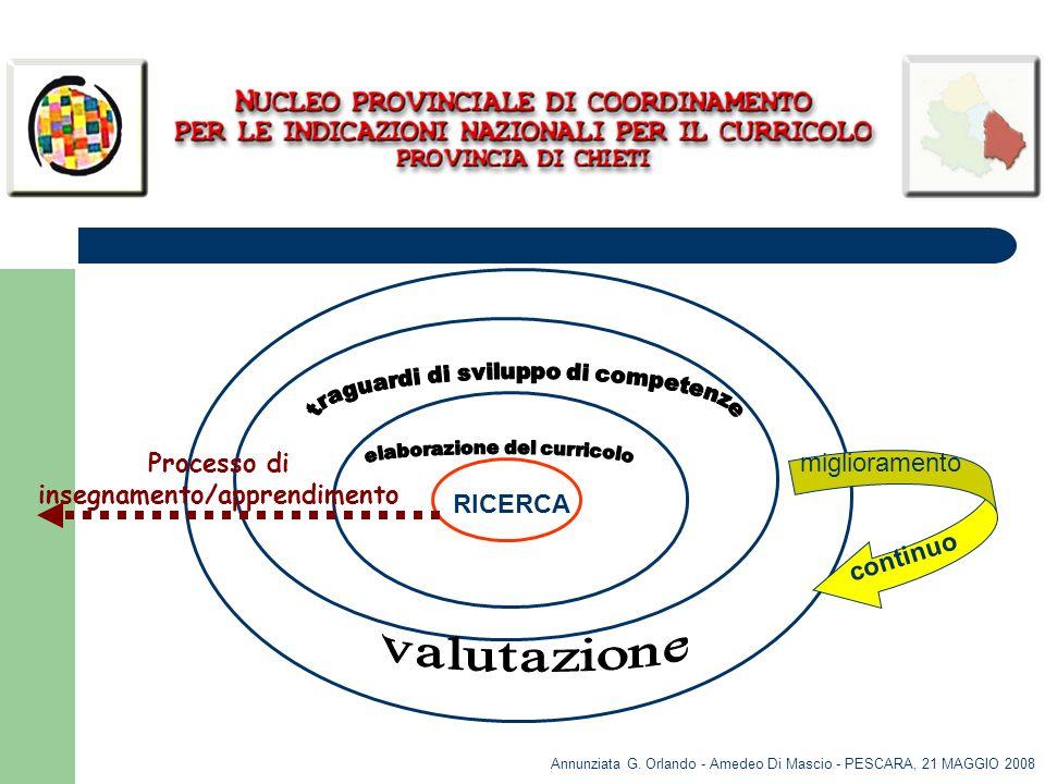 Annunziata G. Orlando - Amedeo Di Mascio - PESCARA, 21 MAGGIO 2008 RICERCA Processo di insegnamento/apprendimento miglioramento continuo