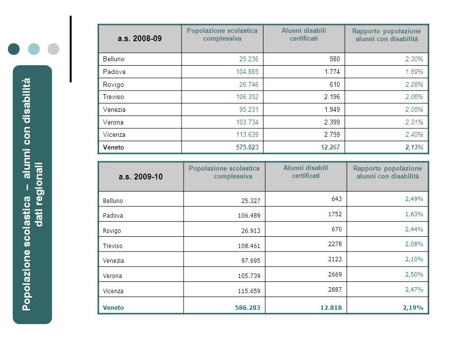 a.s. 2009-10 Popolazione scolastica complessiva Alunni disabili certificati Rapporto popolazione alunni con disabilità Belluno25.327 6432,49% Padova10