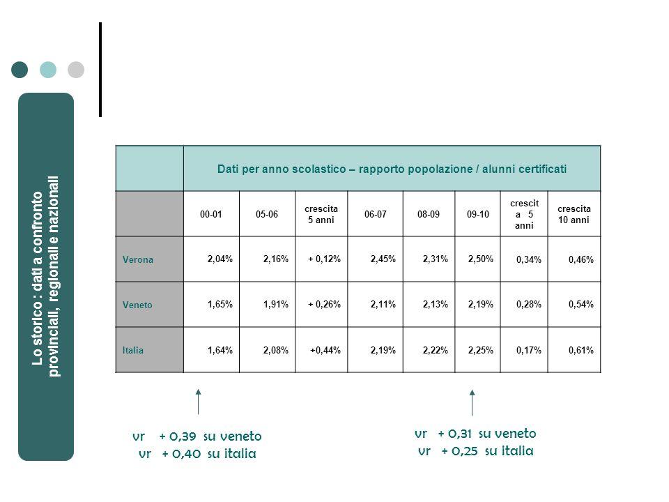 Dati per anno scolastico – rapporto popolazione / alunni certificati 00-0105-06 crescita 5 anni 06-0708-0909-10 crescit a 5 anni crescita 10 anni Verona2,04%2,16%+ 0,12%2,45%2,31%2,50%0,34%0,46% Veneto1,65%1,91%+ 0,26%2,11%2,13%2,19%0,28%0,54% Italia1,64%2,08%+0,44%2,19%2,22%2,25%0,17%0,61% vr + 0,39 su veneto vr + 0,40 su italia vr + 0,31 su veneto vr + 0,25 su italia Lo storico : dati a confronto provinciali, regionali e nazionali