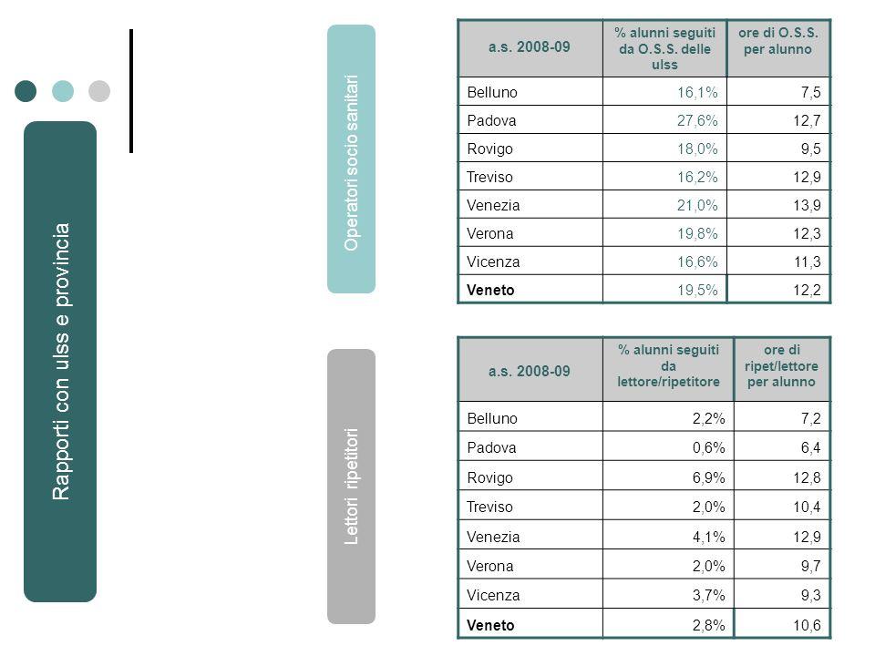 a.s. 2008-09 % alunni seguiti da O.S.S. delle ulss ore di O.S.S.