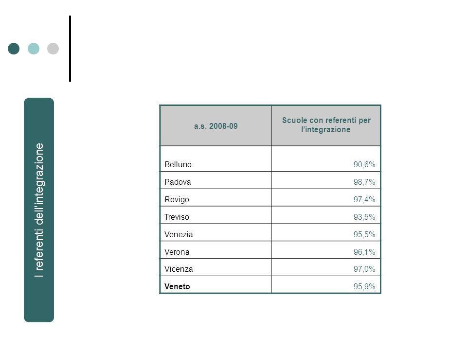 a.s. 2008-09 Scuole con referenti per lintegrazione Belluno90,6% Padova98,7% Rovigo97,4% Treviso93,5% Venezia95,5% Verona96,1% Vicenza97,0% Veneto95,9