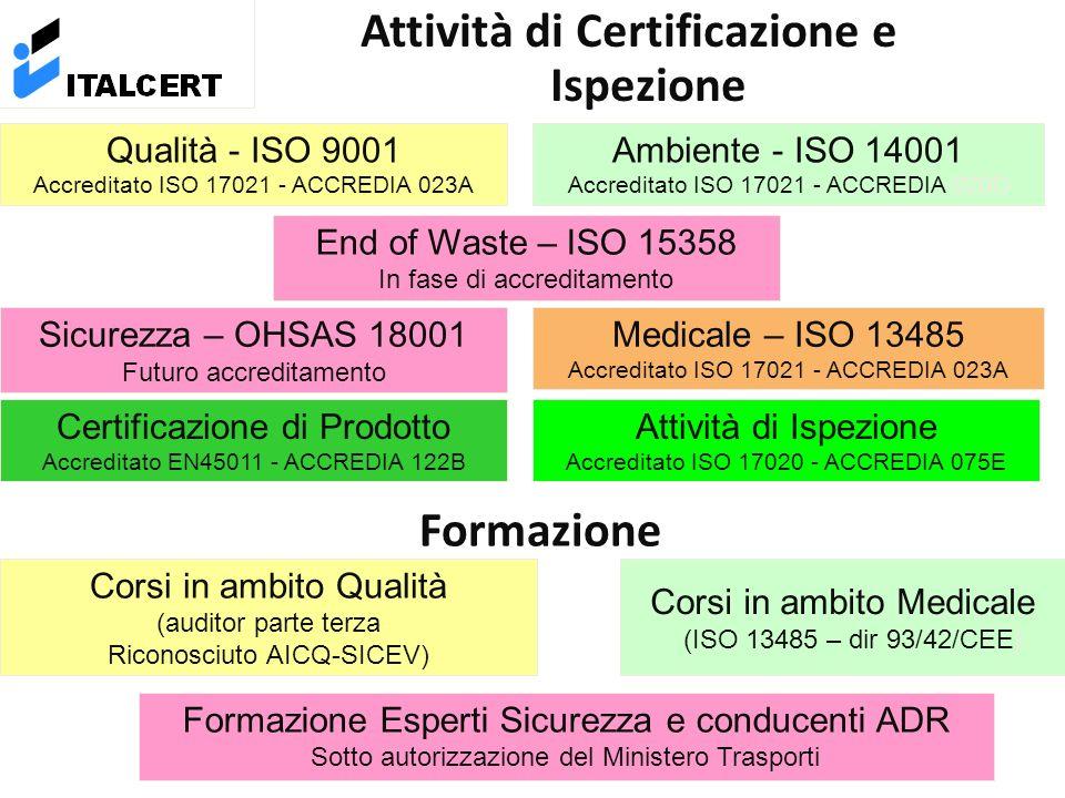 Attività di Certificazione e Ispezione Qualità - ISO 9001 Accreditato ISO 17021 - ACCREDIA 023A Ambiente - ISO 14001 Accreditato ISO 17021 - ACCREDIA 020D Sicurezza – OHSAS 18001 Futuro accreditamento Formazione Corsi in ambito Qualità (auditor parte terza Riconosciuto AICQ-SICEV) Corsi in ambito Medicale (ISO 13485 – dir 93/42/CEE) Formazione Esperti Sicurezza e conducenti ADR Sotto autorizzazione del Ministero Trasporti Medicale – ISO 13485 Accreditato ISO 17021 - ACCREDIA 023A Certificazione di Prodotto Accreditato EN45011 - ACCREDIA 122B Attività di Ispezione Accreditato ISO 17020 - ACCREDIA 075E End of Waste – ISO 15358 In fase di accreditamento