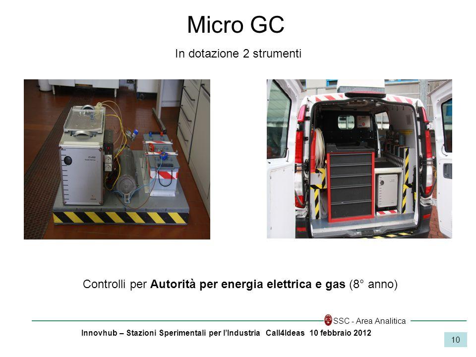 Innovhub – Stazioni Sperimentali per lIndustria Call4Ideas 10 febbraio 2012 SSC - Area Analitica 10 Controlli per Autorità per energia elettrica e gas