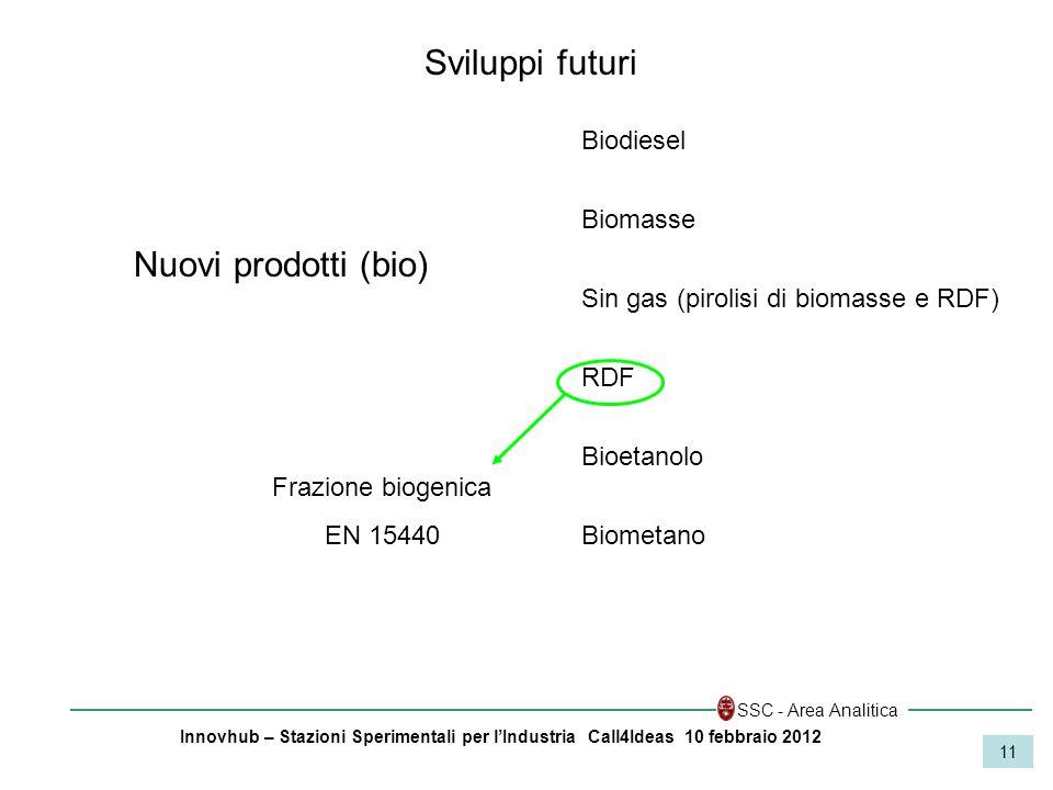 Innovhub – Stazioni Sperimentali per lIndustria Call4Ideas 10 febbraio 2012 SSC - Area Analitica 11 Nuovi prodotti (bio) Sviluppi futuri Biodiesel Bio