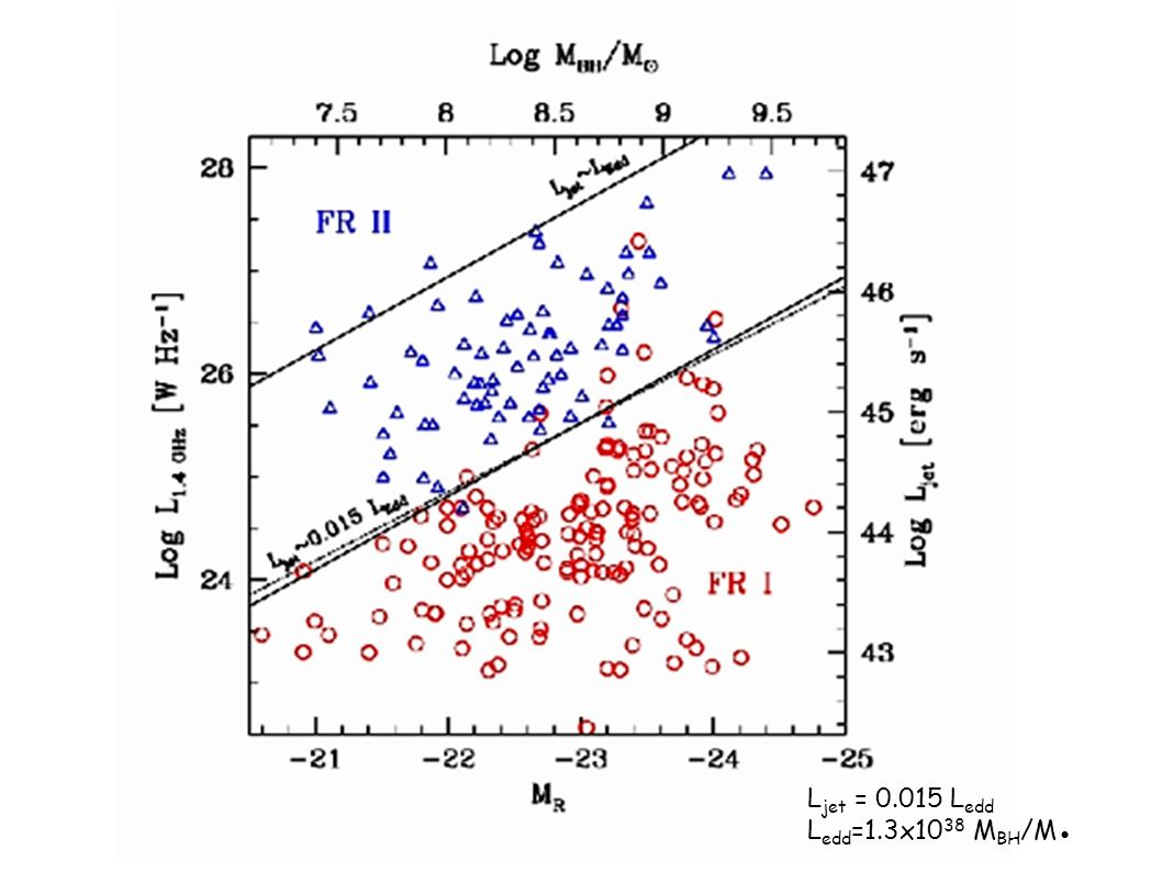 FR I: Jet dominated emission, two-sided jets, FR I: Jet dominated emission, two-sided jets, typically in clusters, weak-lined galaxies typically in cl