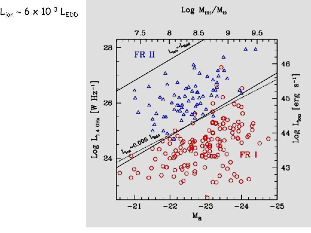 E se traccio le linee L jet = L Edd trovo che: 3) L jet ~ 0.015 L Edd dove L Edd = 1.3 x 10 38 MBH/Mo erg/s e la linea che mi separa FRI da FRII Intro