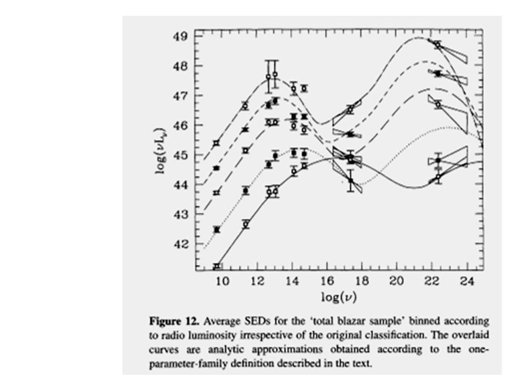 Still, we don t know exactly the accretion mode/type (SAD, ADAF, RIAF, CDAF, etc.)… Accretion (inflows) (Müller, 04)