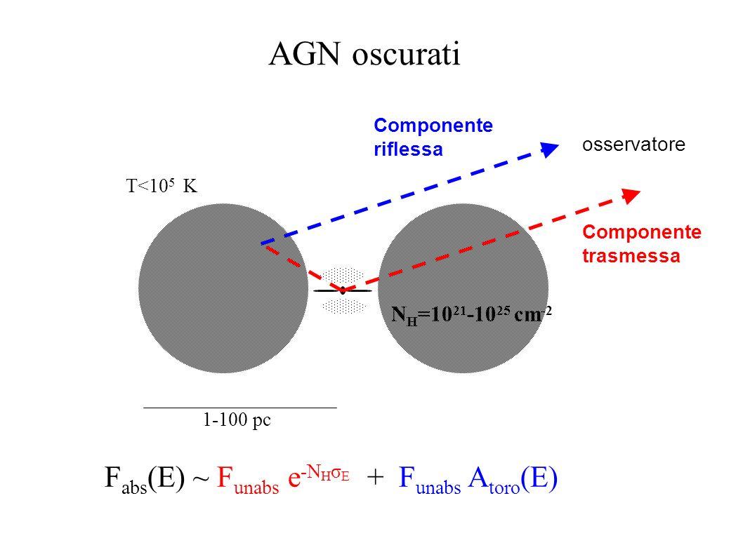 Il modello unificato: oscuramento Il toro oscurante: gas+polvere, T<10 5 K, r~1-10 pc Sy1 ottiche non assorbite in banda X Sy2 ottiche assorbite in ba