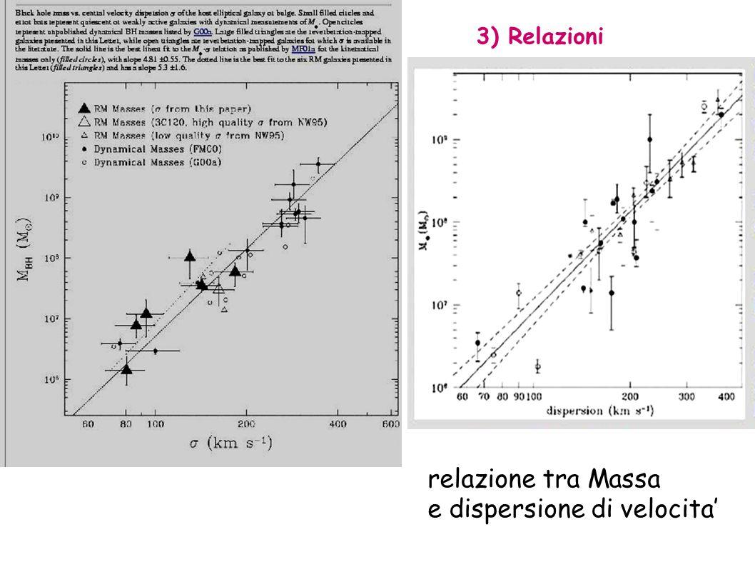 Massa Buco nero tramite 1)Variabilita 2)Curve di rotazione - cinematica 3)Relazioni 4)Reverberation mapping Ferrarese et al. ApJ 555 L79 2001 ApJ 539