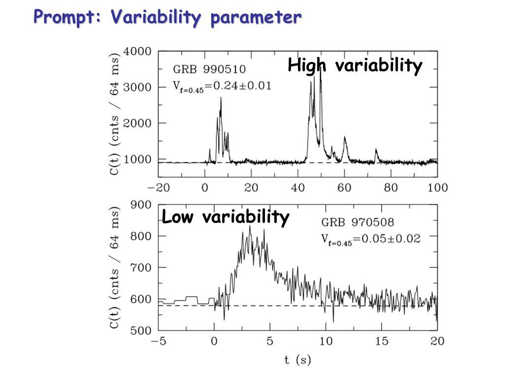Shortest 6 ms GRB 910711 Longest ~2000 s GRB 971208 Paciesas et al. 2002, Kouveliotou et al. 1994 GRB duration distribution is bimodal SHORT LONG Shor