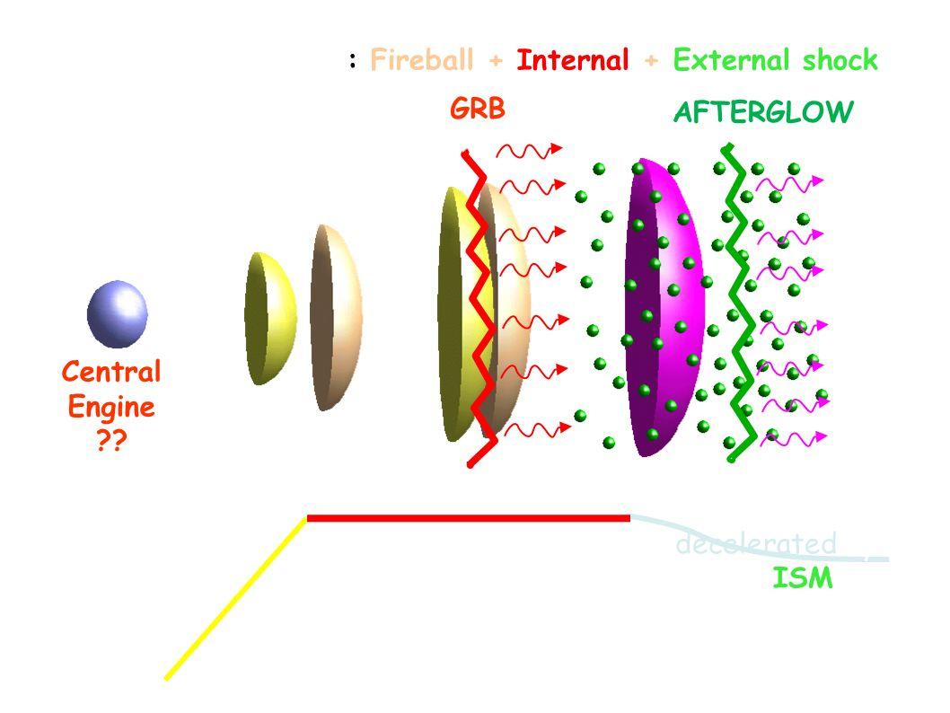Se fotone ha energia > 2 m e di un elettrone (1.022 MeV) si possono produrre coppie In gamma burst noi vediamo GeV fotoni Un fattore di Lorentz dellor