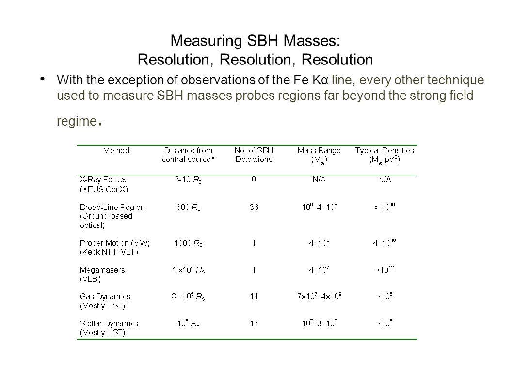 4) Reverberation mapping Vedi Peterson & Horne astro-ph/0407538 26/07/2004 Osservativamente difficile – richiede osservazioni per lungo tempo Osservan
