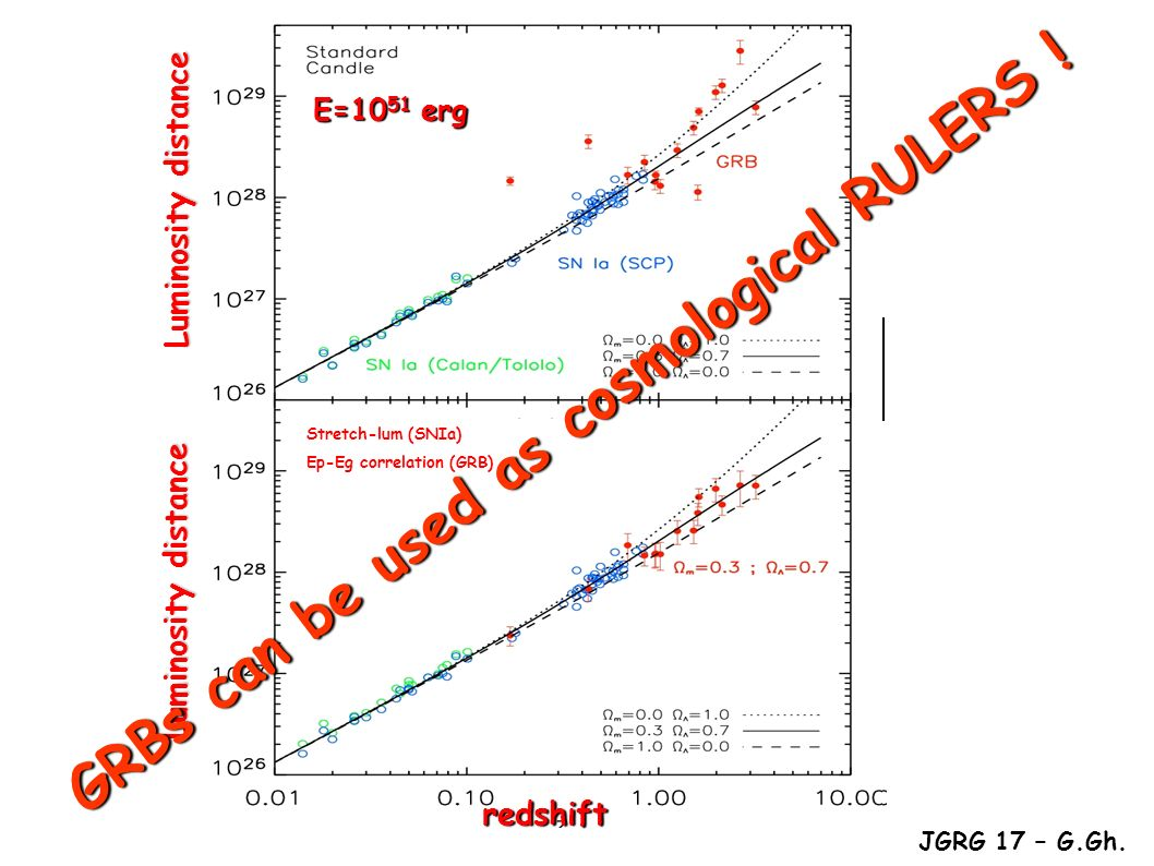Similar to Supernovae Ia Perlmutter 1998 Stretching: the faster the brighter JGRG 17 – G.Gh.