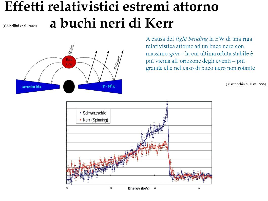 I. Black Hole spin a=0 a=1 Fabian et al. (2000) Methods to measure the Black Hole spin usually make use, directly or indirectly, of the dependence of