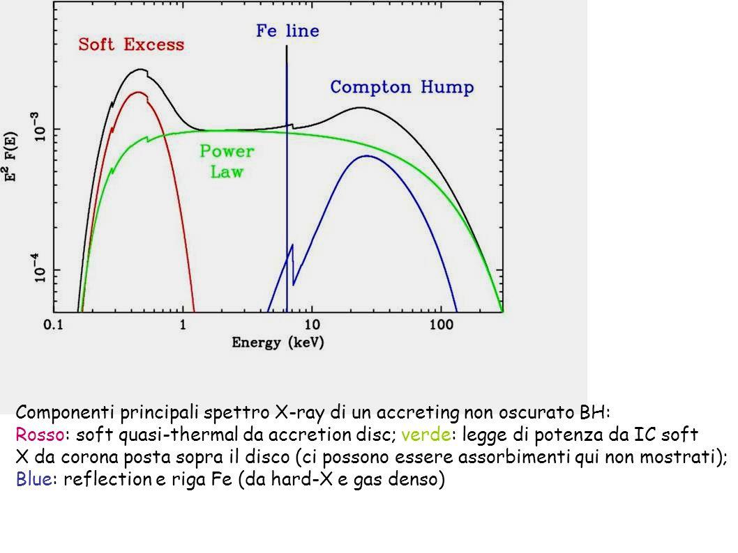 Legge di potenza Soft excess Compton Hump