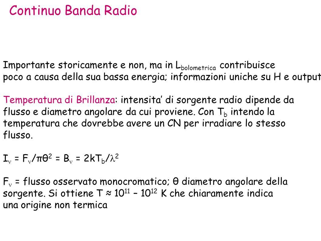Radio-VLBI Eddington BH paradigm SMBH Massa+Accretion+Spin Radio loud Radio quieto Bestiario: HP LP Tipo1 Tipo2 relazione galassia spettro Righe conti