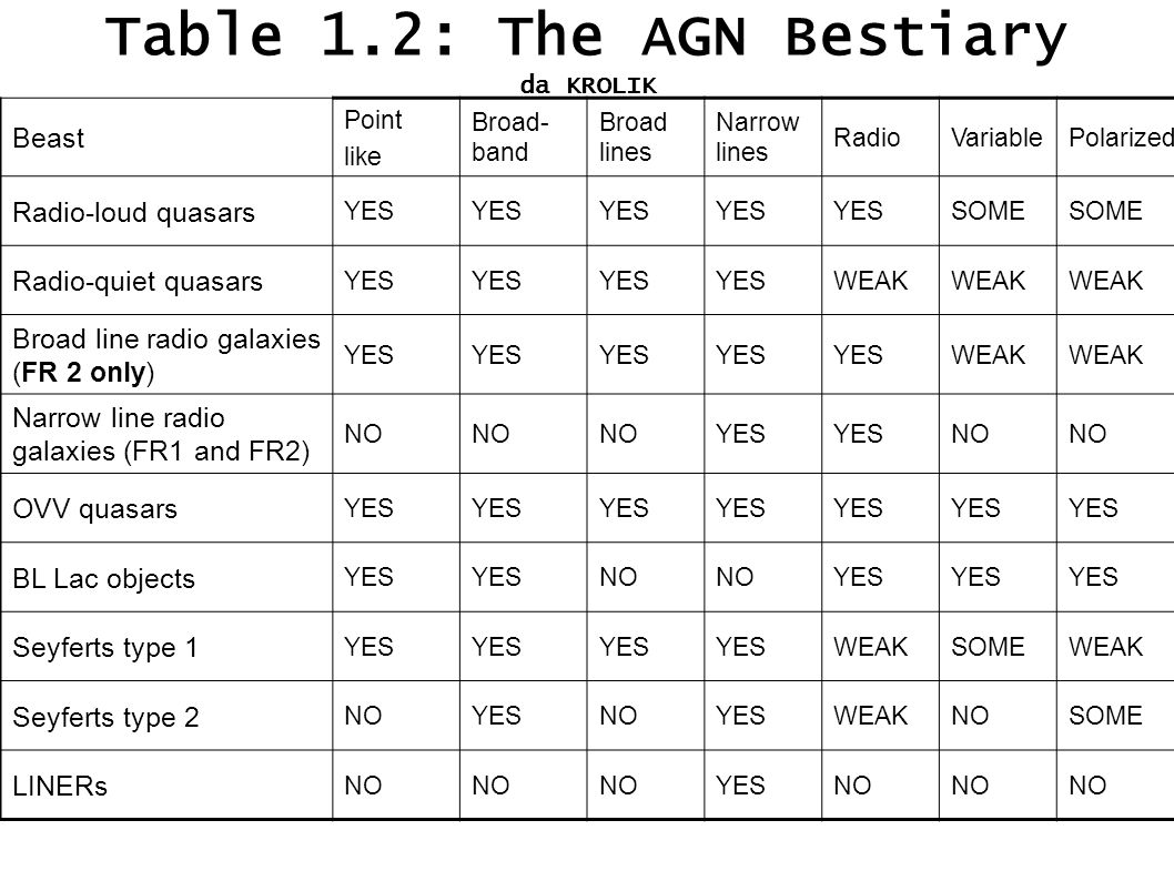 Table 1.2: The AGN Bestiary da KROLIK Beast Point like Broad- band Broad lines Narrow lines RadioVariablePolarized Radio-loud quasars YES SOME Radio-quiet quasars YES WEAK Broad line radio galaxies (FR 2 only) YES WEAK Narrow line radio galaxies (FR1 and FR2) NO YES NO OVV quasars YES BL Lac objects YES NO YES Seyferts type 1 YES WEAKSOMEWEAK Seyferts type 2 NOYESNOYESWEAKNOSOME LINERs NO YESNO