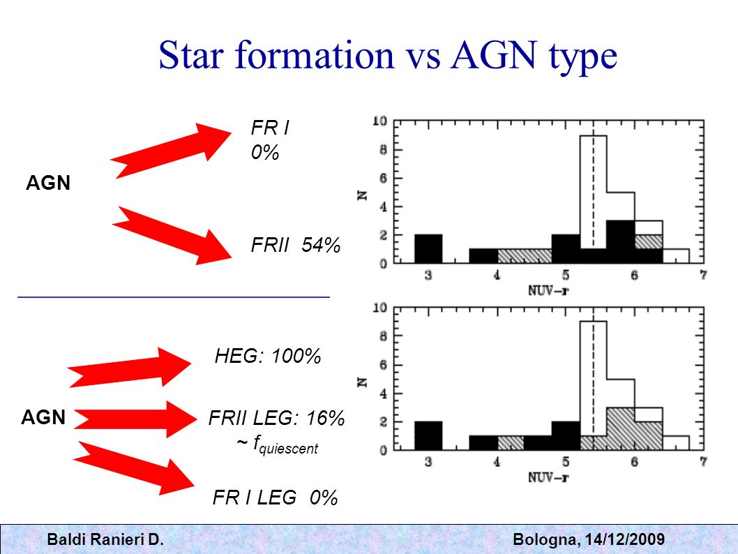MERGER: simultaneous growth of galaxy and black hole GALAXY: increase amount of stars and/or gas and favors star formation. AGN: might increase accret
