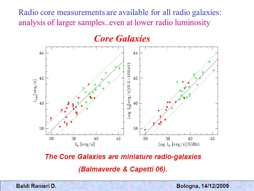 Galaxies are surrounded by coronae of hot gas. The radio source expansion creates a cavity in the corona Can accreting hot gas power the AGN activity?