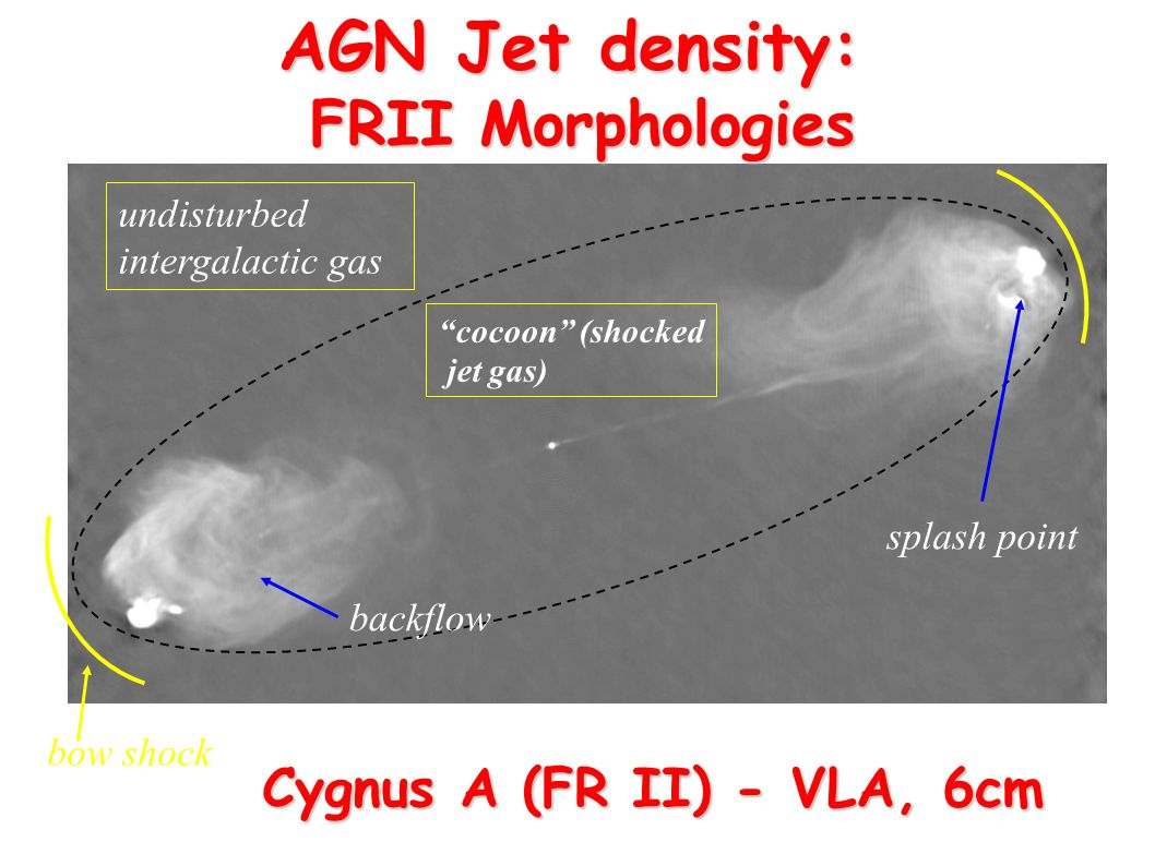 FR I RADIO GALAXIES (LOW VELOCITY JETS) CAN SHOW DISTORTIONS - OSCILLATIONS - CURVATURES (INTERACTION WITH THE AMBIENT MEDIUM) Tailed radio galaxies NAT - WAT