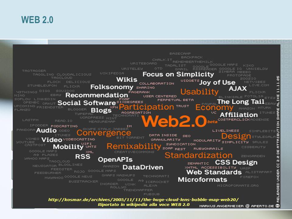 WEB 2.0 http://kosmar.de/archives/2005/11/11/the-huge-cloud-lens-bubble-map-web20/ Riportato in wikipedia alla voce WEB 2.0