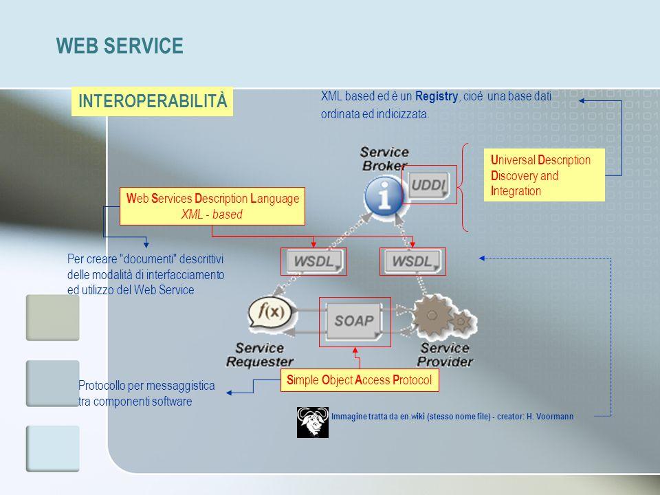 WEB SERVICE INTEROPERABILITÀ Immagine tratta da en.wiki (stesso nome file) - creator: H. Voormann W eb S ervices D escription L anguage XML - based Pe