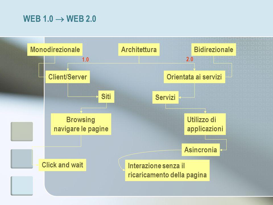 WEB 1.0 WEB 2.0 Architettura Orientata ai serviziClient/Server 1.0 2.0 Siti Servizi Browsing navigare le pagine Utilizzo di applicazioni Click and wai
