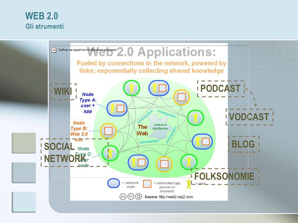 WEB 2.0 Gli strumenti BLOG PODCAST VODCAST WIKI SOCIAL NETWORK FOLKSONOMIE