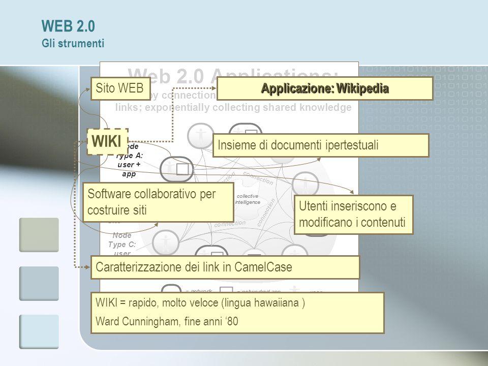 WEB 2.0 Gli strumenti Sito WEB WIKI Insieme di documenti ipertestuali Software collaborativo per costruire siti Utenti inseriscono e modificano i cont