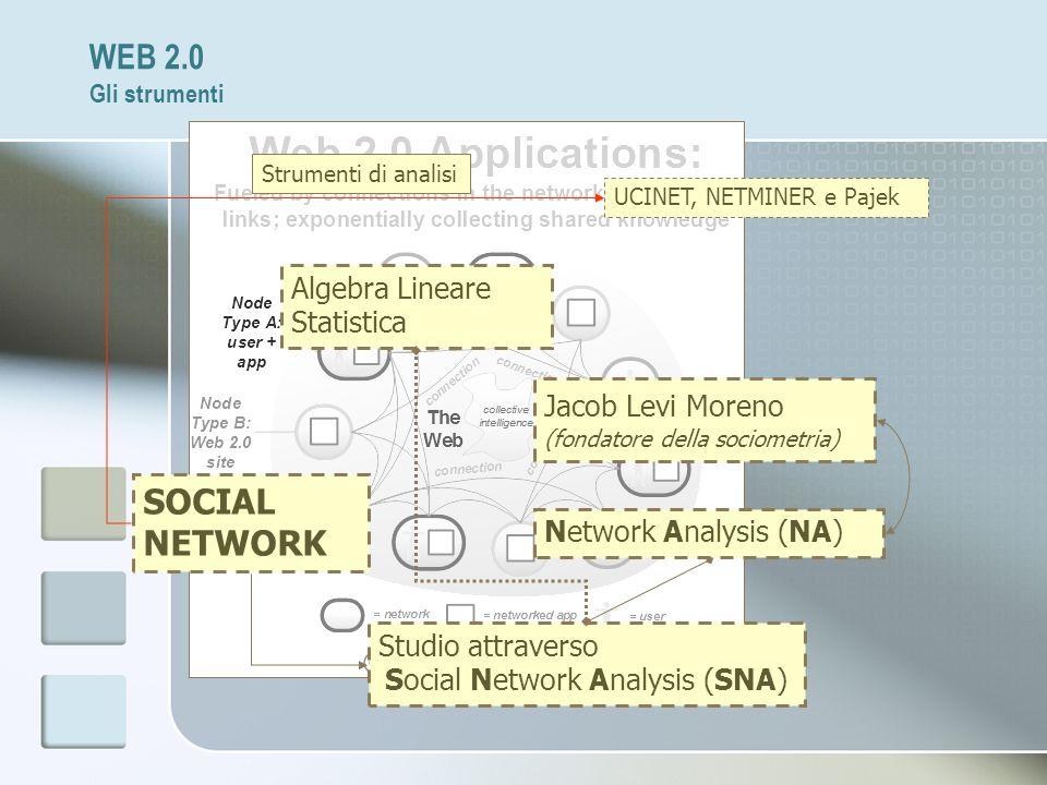 WEB 2.0 Gli strumenti SOCIAL NETWORK Studio attraverso Social Network Analysis (SNA) Network Analysis (NA) Jacob Levi Moreno (fondatore della sociomet