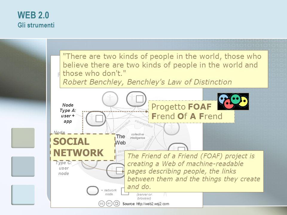 WEB 2.0 Gli strumenti SOCIAL NETWORK