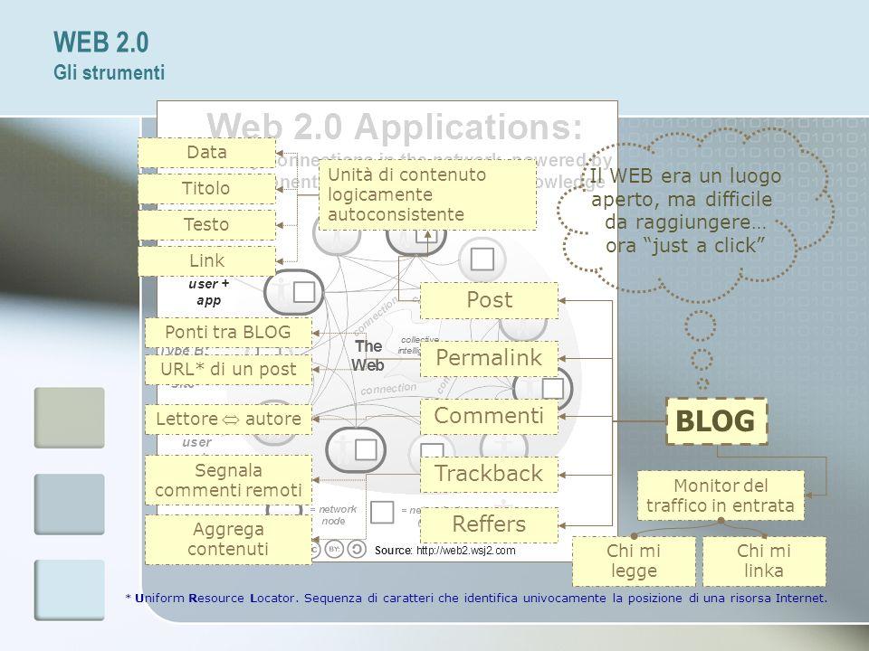 WEB 2.0 Gli strumenti BLOG Il WEB era un luogo aperto, ma difficile da raggiungere… ora just a click Post Unità di contenuto logicamente autoconsisten