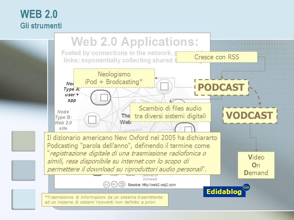 PODCAST VODCAST Neologismo iPod + Brodcasting* *Trasmissione di informazioni da un sistema trasmittente ad un insieme di sistemi riceventi non definit