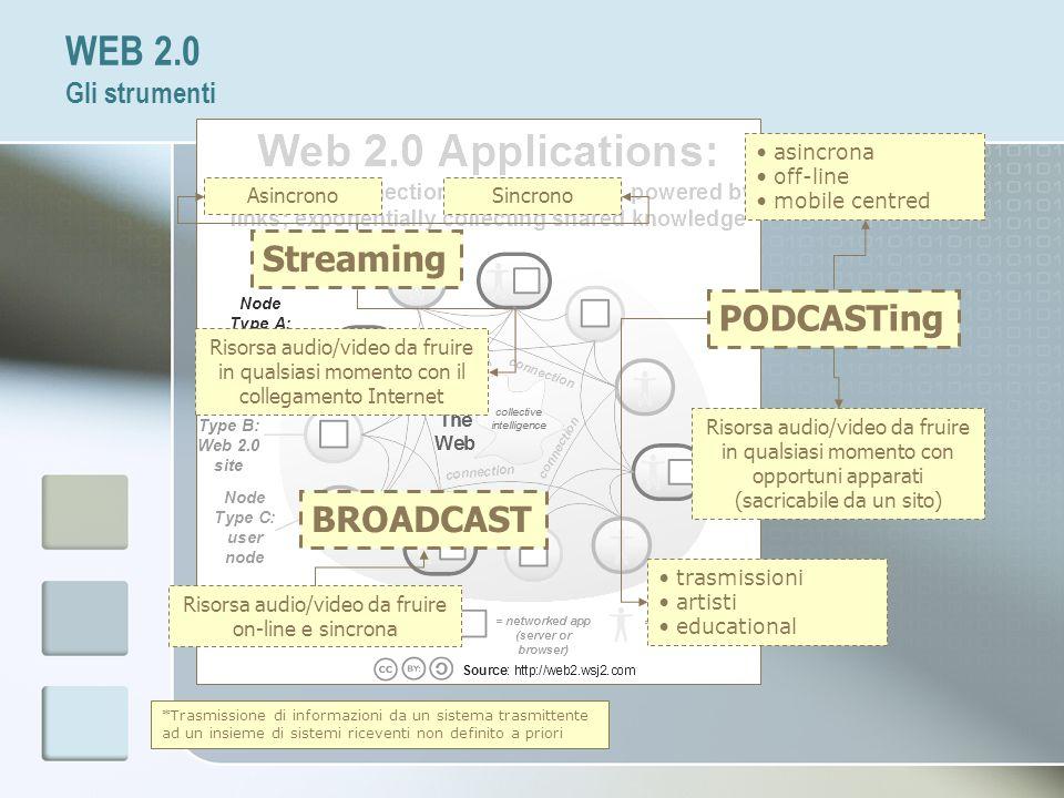 PODCASTing *Trasmissione di informazioni da un sistema trasmittente ad un insieme di sistemi riceventi non definito a priori Risorsa audio/video da fr