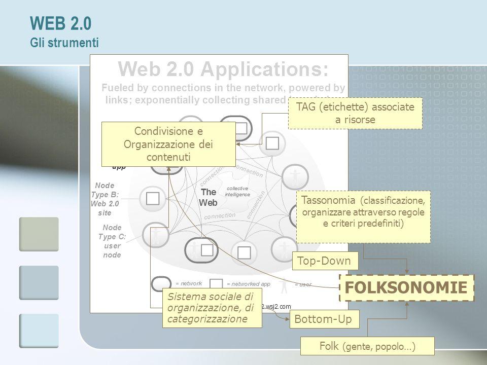 WEB 2.0 Gli strumenti FOLKSONOMIE Folk (gente, popolo…) Tassonomia (classificazione, organizzare attraverso regole e criteri predefiniti) Top-Down Bot