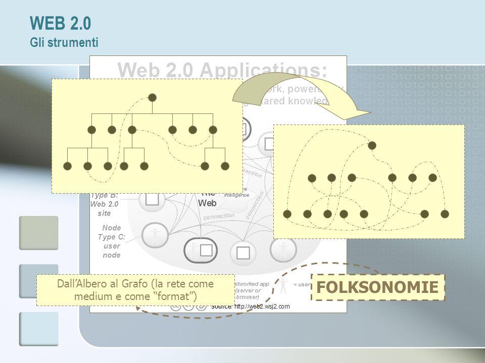 WEB 2.0 Gli strumenti FOLKSONOMIE DallAlbero al Grafo (la rete come medium e come format)