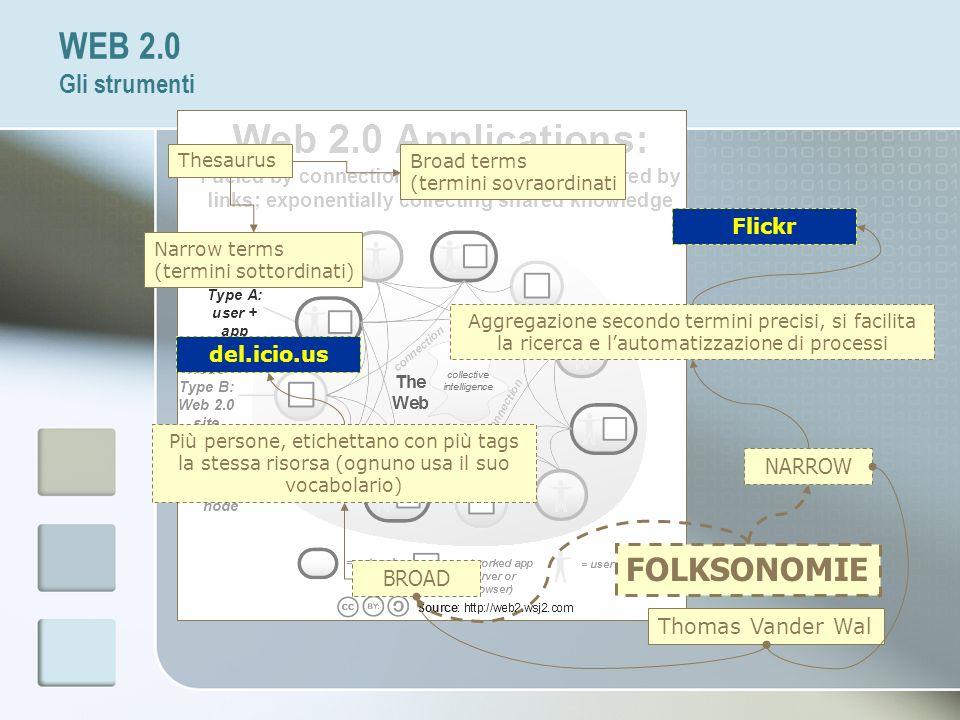 WEB 2.0 Gli strumenti FOLKSONOMIE NARROW BROAD Più persone, etichettano con più tags la stessa risorsa (ognuno usa il suo vocabolario) Thomas Vander W