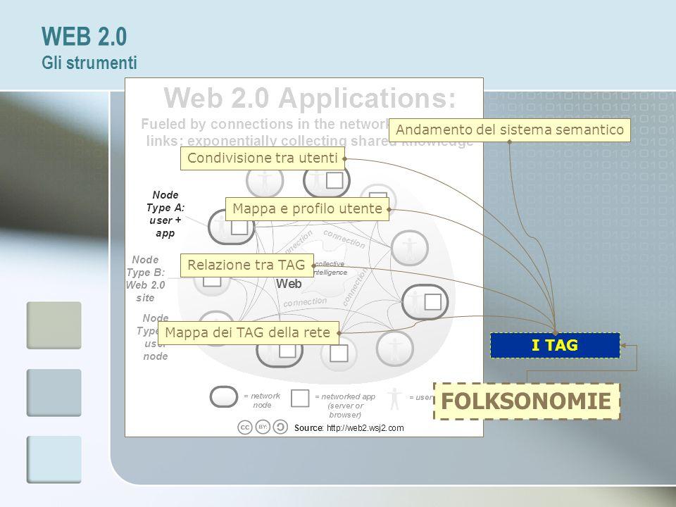 FOLKSONOMIE I TAG Condivisione tra utenti Mappa e profilo utente Relazione tra TAG Mappa dei TAG della rete Andamento del sistema semantico WEB 2.0 Gl