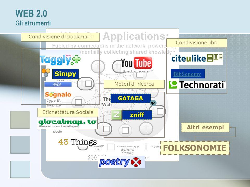 FOLKSONOMIE Altri esempi Condivisione libri Condivisione di bookmark BibSonomy Simpy Motori di ricerca GATAGA go zniff Etichettatura Sociale