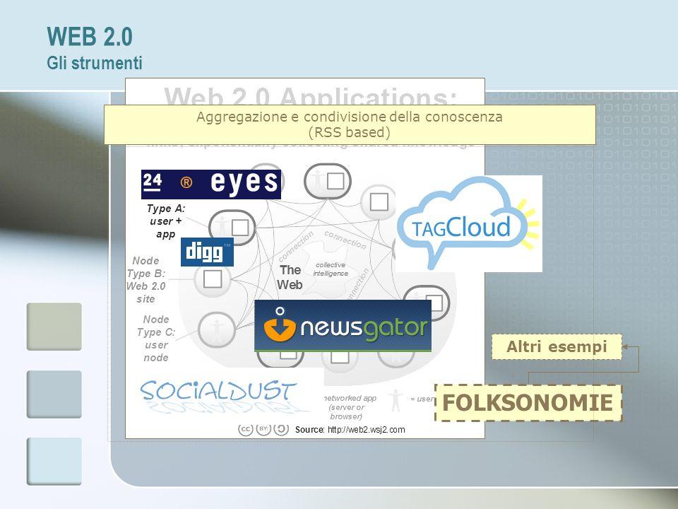 WEB 2.0 Gli strumenti FOLKSONOMIE Altri esempi Aggregazione e condivisione della conoscenza (RSS based)