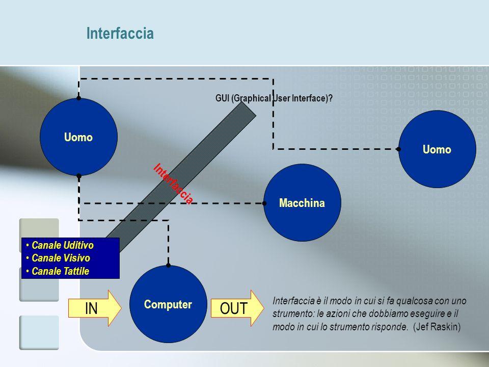 Interfaccia Uomo Computer Macchina Interfaccia GUI (Graphical User Interface)? Interfaccia è il modo in cui si fa qualcosa con uno strumento: le azion