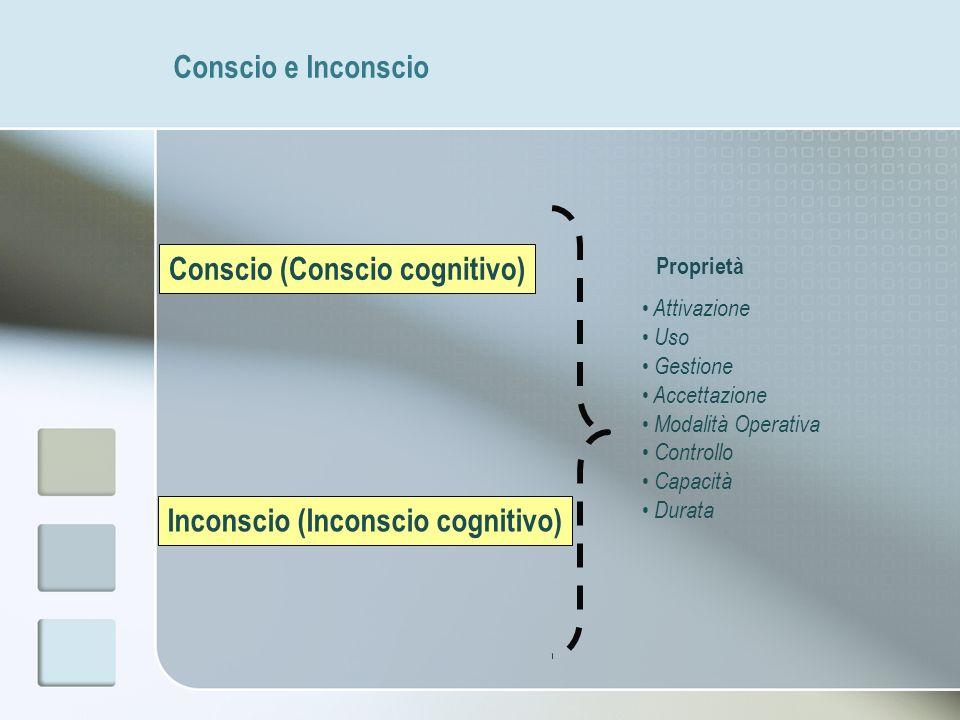 Conscio e Inconscio Conscio (Conscio cognitivo) Inconscio (Inconscio cognitivo) Attivazione Uso Gestione Accettazione Modalità Operativa Controllo Cap