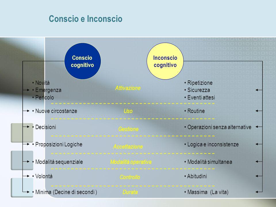Conscio e Inconscio Conscio cognitivo Inconscio cognitivo Novità Emergenza Pericolo Ripetizione Sicurezza Eventi attesi Nuove circostanze Proposizioni