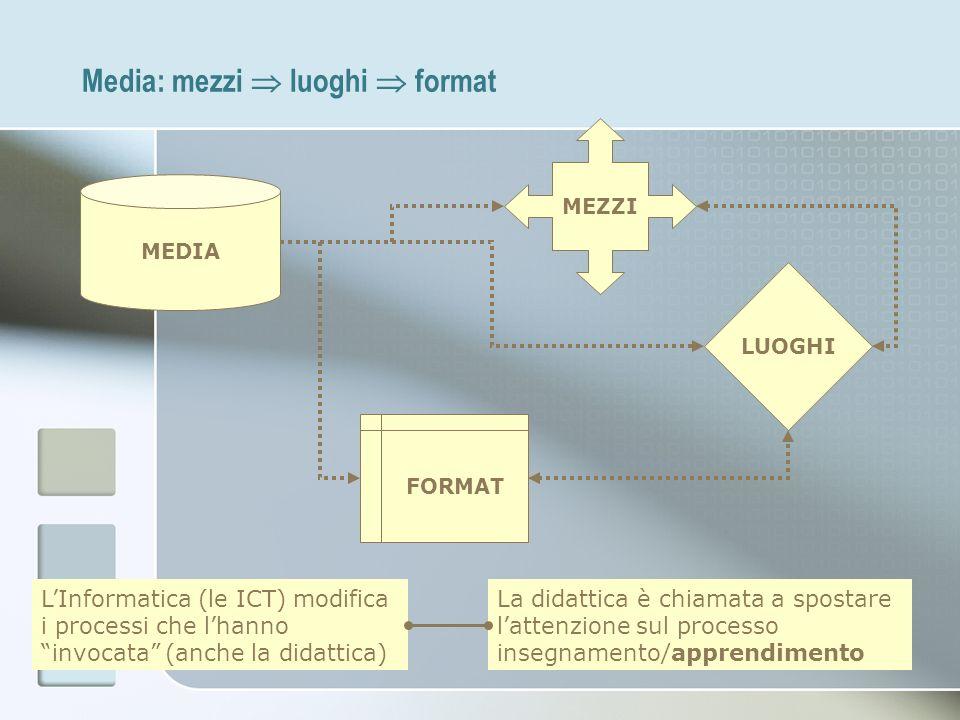 Media: mezzi luoghi format MEDIA MEZZI LUOGHI FORMAT LInformatica (le ICT) modifica i processi che lhanno invocata (anche la didattica) La didattica è