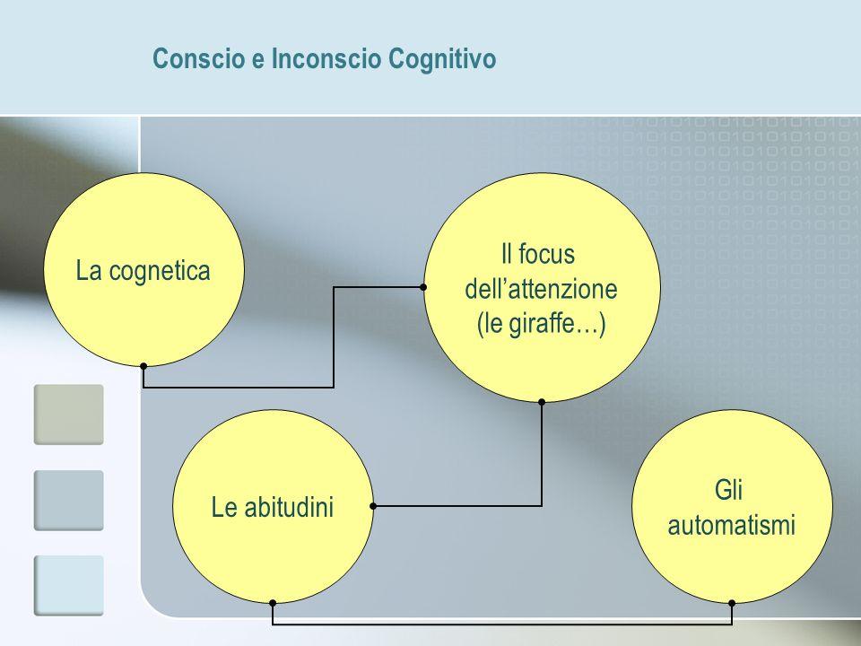 Conscio e Inconscio Cognitivo La cognetica Il focus dellattenzione (le giraffe…) Le abitudini Gli automatismi