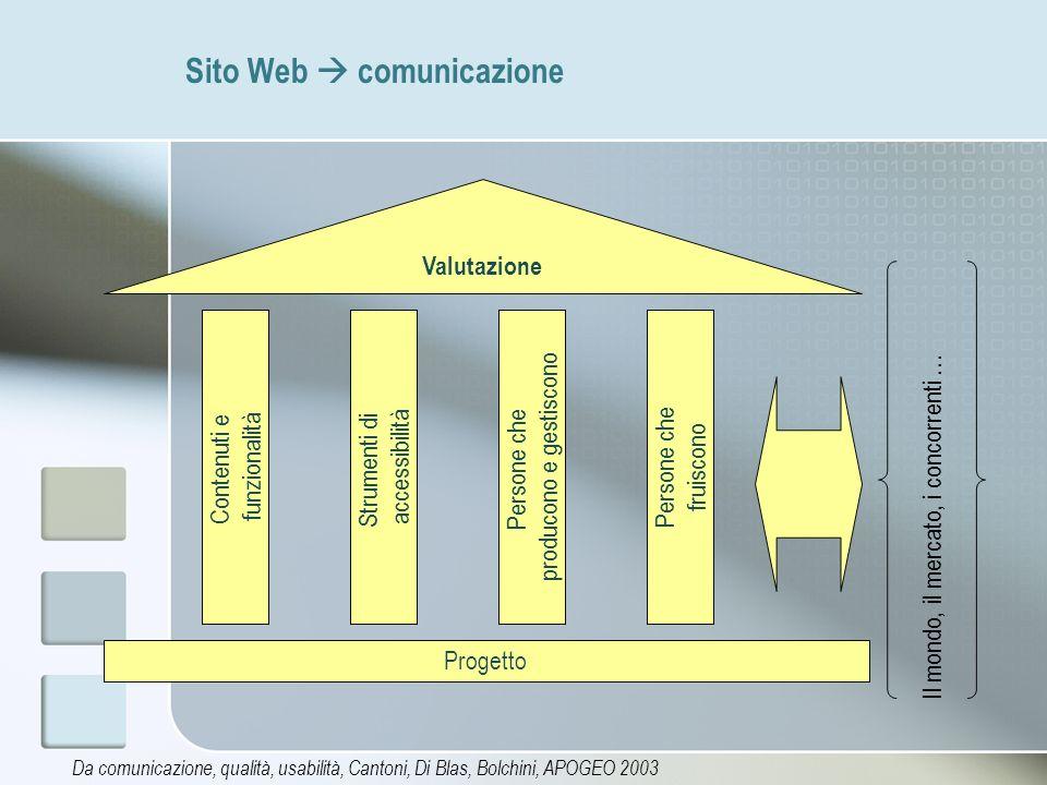 Sito Web comunicazione Da comunicazione, qualità, usabilità, Cantoni, Di Blas, Bolchini, APOGEO 2003 Progetto Persone che fruiscono Contenuti e funzio