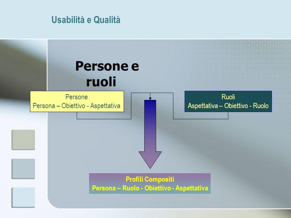 Usabilità e Qualità Persone e ruoli Persone Persona – Obiettivo - Aspettativa Ruoli Aspettativa – Obiettivo - Ruolo Profili Compositi Persona – Ruolo