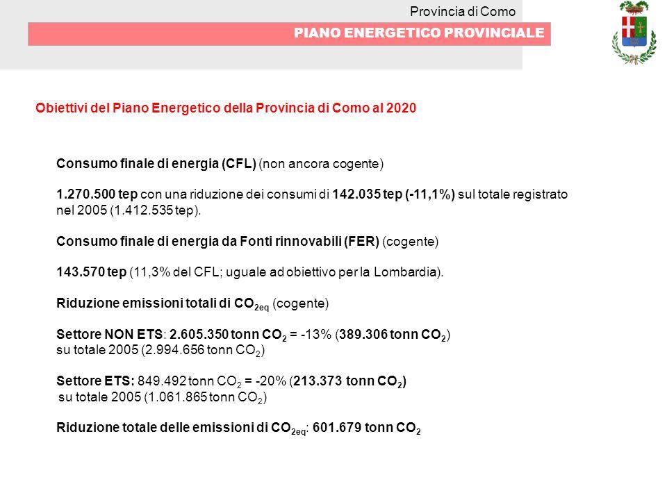 Provincia di Como PIANO ENERGETICO PROVINCIALE Obiettivi del Piano Energetico della Provincia di Como al 2020 Consumo finale di energia (CFL) (non ancora cogente) 1.270.500 tep con una riduzione dei consumi di 142.035 tep (-11,1%) sul totale registrato nel 2005 (1.412.535 tep).