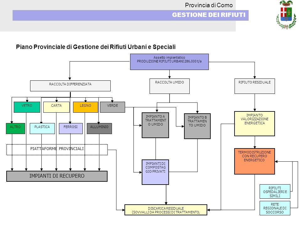 Provincia di Como GESTIONE DEI RIFIUTI Piano Provinciale di Gestione dei Rifiuti Urbani e Speciali Assetto impiantistico PRODUZIONE RIFIUTI URBANI 286.000 t/a RIFIUTO RESIDUALE IMPIANTO B TRATTAMEN TO UMIDO RACCOLTA DIFFERENZIATA ALLUMINIO VERDE PIATTAFORME PROVINCIALI IMPIANTI DI RECUPERO DISCARICA RESIDUALE (SOVVALLI DA PROCESSI DI TRATTAMENTO, IMPIANTO VALORIZZAZIONE ENERGETICA TERMODISTRUZIONE CON RECUPERO ENERGETICO RIFIUTI OSPEDALIERI E SIMILI FERROSI IMPIANTO A TRATTAMENT O UMIDO IMPIANTI DI COMPOSTAG GIO PRIVATI CARTA RACCOLTA UMIDO ALTRO VETRO PLASTICA LEGNO RETE REGIONALE DI SOCCORSO