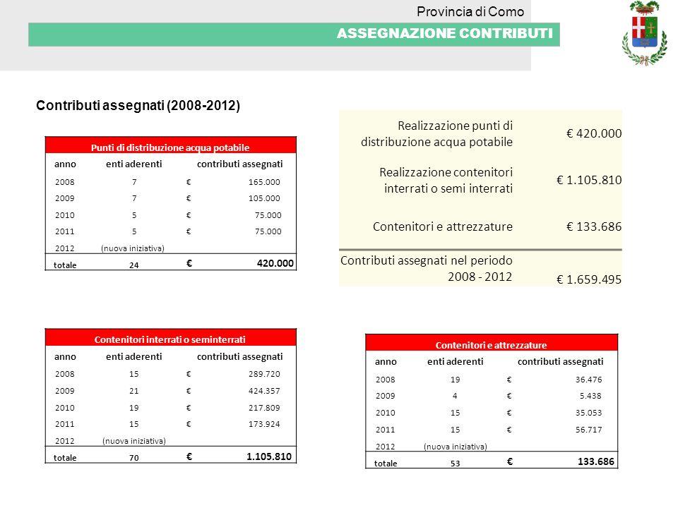 Provincia di Como ASSEGNAZIONE CONTRIBUTI Contributi assegnati (2008-2012) Realizzazione punti di distribuzione acqua potabile 420.000 Realizzazione c